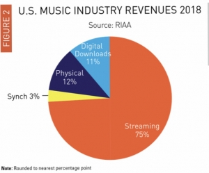 Streaming services provide the majority of revenue in the music industry.